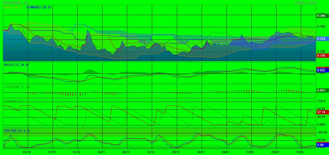 Analyse technique - Boursorama